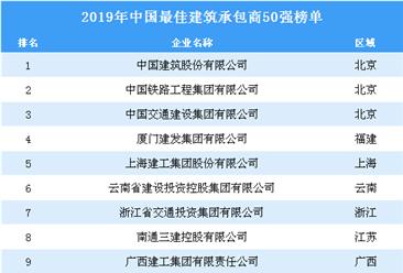 2019年中国最佳建筑承包商排行榜top50