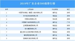 2019年广东企业500强排行榜