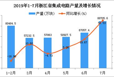 2019年1-7月浙江省集成电路产量同比增长33.6%