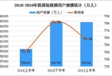 2019年网络视频行业市场分析:上半年短视频用户数达6.48亿(图)