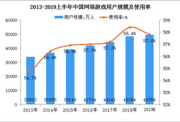 2019年网络游戏行业整体向好发展   上半年用户规模达4.94亿(图)