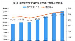 2019上半年网络文学用户数据分析:用户规模达4.55亿(图)