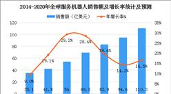 中国电子学会预测:2020年全球服务机器人销售规模超110亿美元(图)