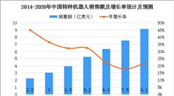 中国电子学会预测:2020年中国特种机器人规模超9亿美元(图)