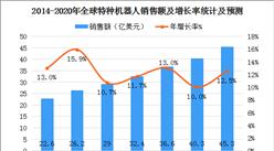 中国电子学会预测:2020年全球特种机器人销售规模达45亿美元(图)