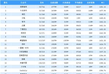 2019年8月全国微信公众号100强排行榜出炉(附完整榜单)