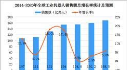 中国电子学会预测:2020年全球工业机器人规模达168.5亿美元(图)