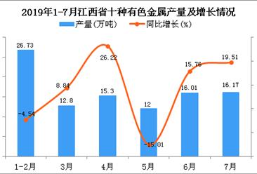 2019年1-7月江西省十种有色金属产量及增长情况分析
