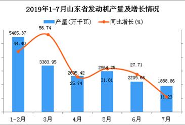2019年1-7月山东省发动机产量同比增长36.4%