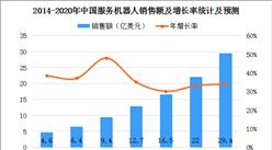中國電子學會預測:2020年中國服務機器人規模約30億美元(圖)