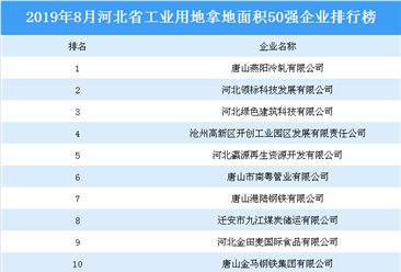 产业地产投资情报:2019年1-8月河北省工业企业投资热度排名(土地篇)