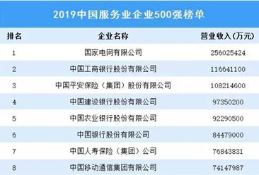 2019中国服务业企业500强排行榜(附完整榜单)