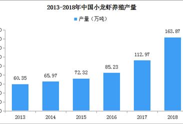 2018年中国小龙虾养殖市场分析及2019年市场预测(附图表)