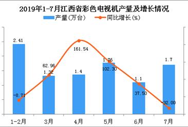 2019年1-7月江西省彩色電視機產量為9.65萬臺 同比增長18.55%