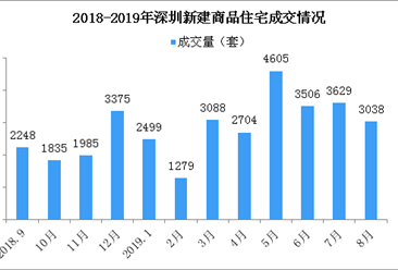 2019年8月深圳各区新房成交排名分析:推盘量下降成交低迷(图)