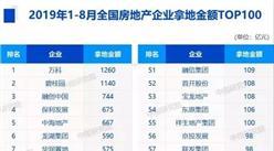 2019年1-8月全国房地产企业拿地排行榜:万科第一 恒大无缘前十(附榜单)