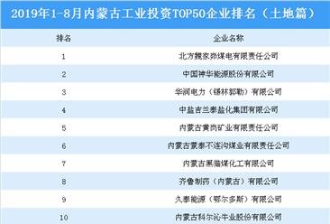 产业地产投资情报:2019年1-8月内蒙古工业投资top50企业排名(土地篇)