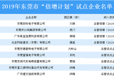 """2019年東莞市""""倍增計劃""""試點企業名單:共356家企業上榜(附詳細名單)"""