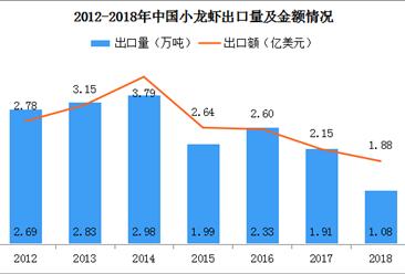 2018年中国小龙虾进出口市场分析:出口量下滑43.5% 欧美占比超90%(附图表)