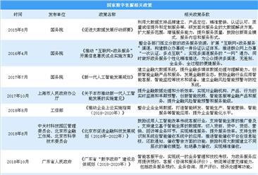 數字客服潛在市場規模可達數千億 中國數字客服企業投融資及政策分析(圖)