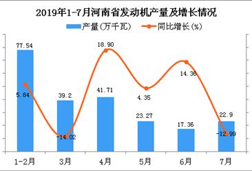 2019年1-7月河南省发动机产量同比下降1.79%