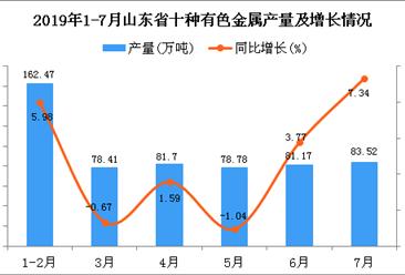 2019年1-7月山东省十种有色金属产量及增长情况分析