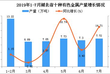 2019年1-7月湖北省十种有色金属产量为51.05万吨 同比增长7.97%