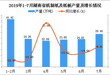 2019年1-7月湖南省机制纸及纸板产量同比下降10.33%