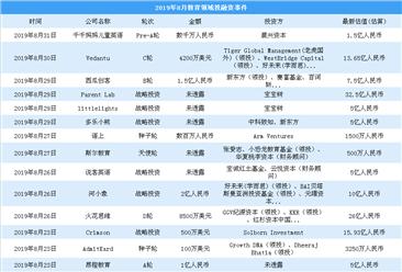 2019年8月教育領域投融資情況分析:戰略投資事件最多(附完整名單)