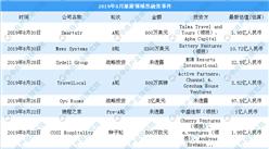 2019年8月旅游领域投融资情况分析:A轮及战略投资事件较多(附完整名单)