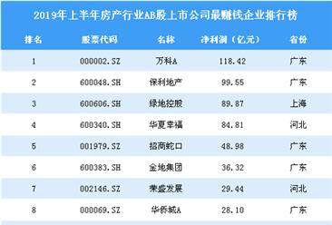2019年上半年房地产行业AB股上市公司最赚钱企业排行榜