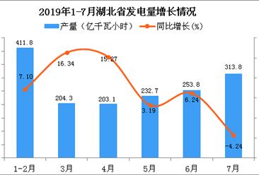 2019年1-7月湖北省发电量同比增长6.55%