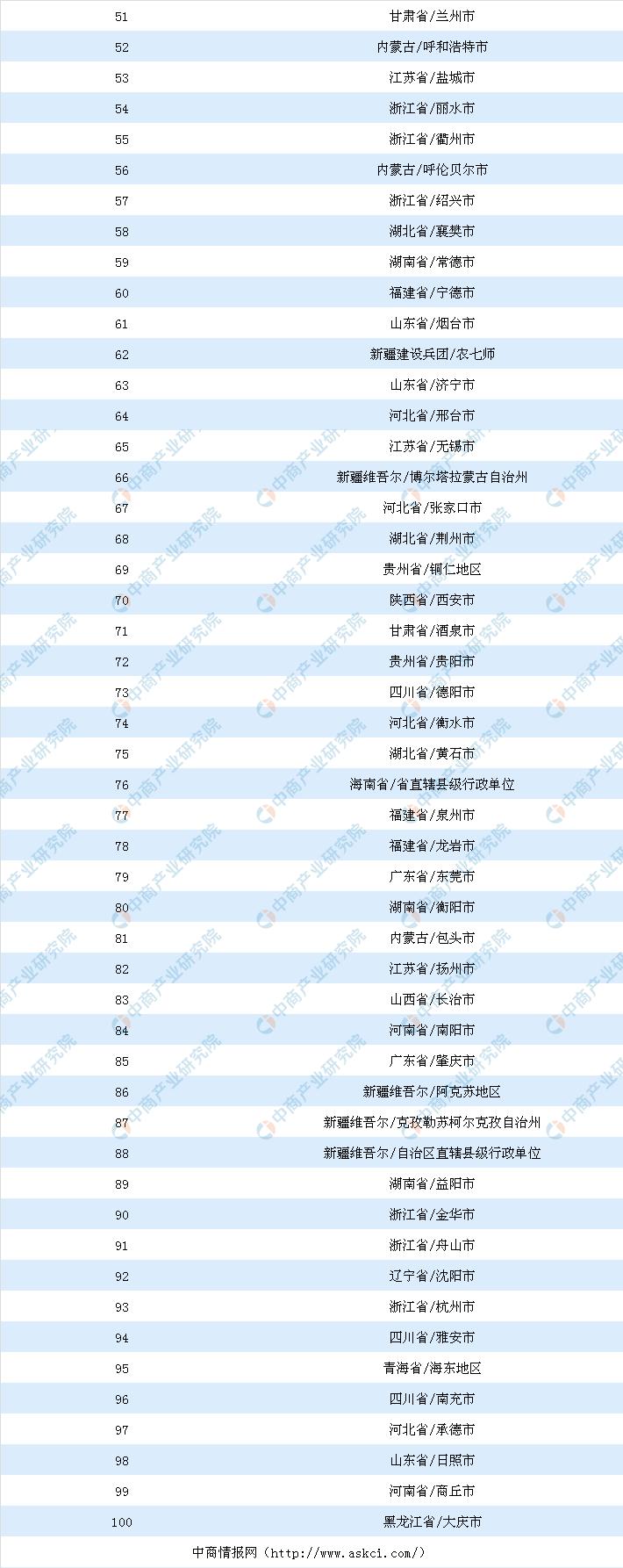 8月全国仓储物流行业投资百强地市排名(土地篇)