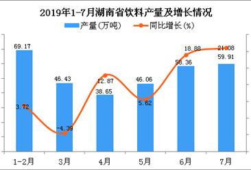 2019年1-7月湖南省饮料产量为357.96万吨 同比增长18.61%