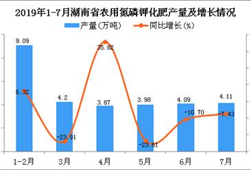 2019年1-7月湖南省农用氮磷钾化肥产量为29.35万吨 同比下降14.51%