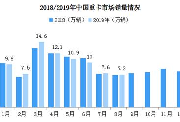 同比小幅增长!2019年8月中国重卡市场销量约7.3万辆(附图表)
