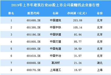2019年上半年建筑行业ab股上市公司最赚钱企业排行榜