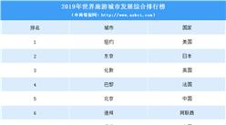 2019世界旅游城市发展排行榜出炉:北京位列第五 还有哪个城市上榜?