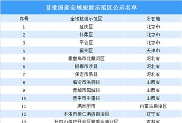 首批国家全域旅游示范区公示名单出炉:共71个(附全名单)