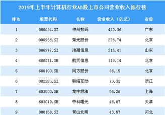 2019年上半年計算機行業AB股上市公司營業收入排行榜