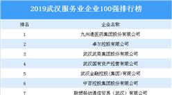 2019年武漢服務業企業100強排行榜