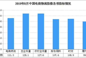 电商物流总需求稳中有升 2019年8月中国电商物流运行指数111.3点