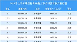 2019年上半年建筑行業AB股上市公司營業收入排行榜