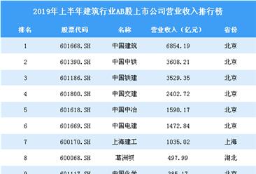 2019年上半年建筑行业ab股上市公司营业收入排行榜