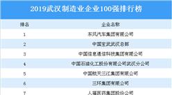 2019年武汉制造业企业100强排行榜