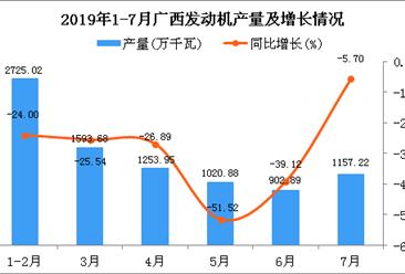 2019年1-7月广西发动机产量为8653.77万千瓦 同比下降29.4%