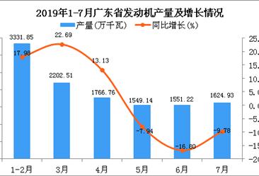 2019年1-7月广东省发动机产量同比增长6.4%