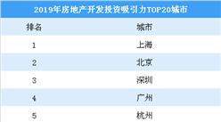 2019房地产投资吸引力前20城市:上海第一 北京第二(图)