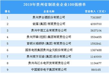 2019年贵州省制造业企业100强排行榜