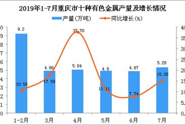 2019年1-7月重庆市十种有色金属产量为34.6万吨 同比增长16.73%
